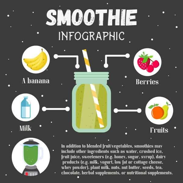 Smoothie Infographic