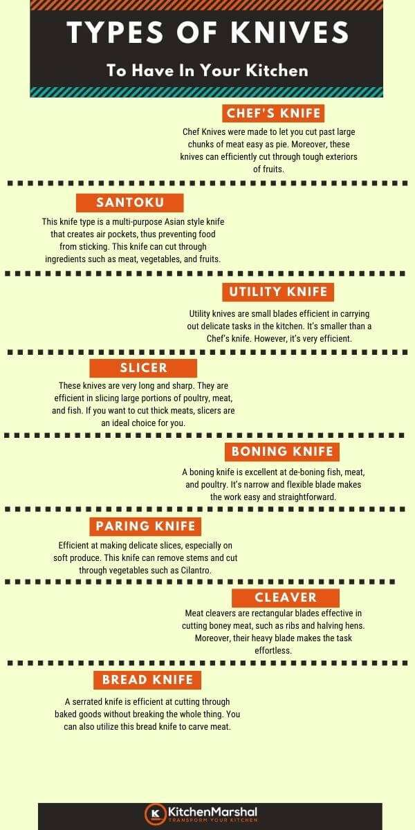 Types of Knives Infographic