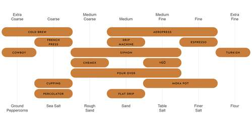 chart of grinding coffee size